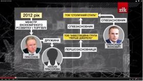 Третина експорту металобрухту з часів Януковича проходить через невідомі фірми-прокладки