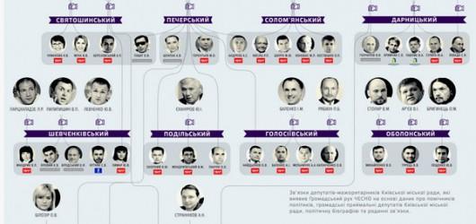 Как под знаменами партии Едность убийца Александр Омельченко вел коррупционера Пилипишина в Киевсовет