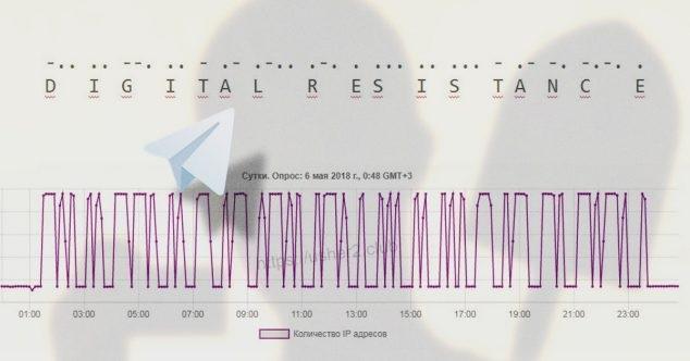 В выгрузке Роскомнадзора появилась надпись азбукой Морзе, которая расшифровывается как Digital Resistance